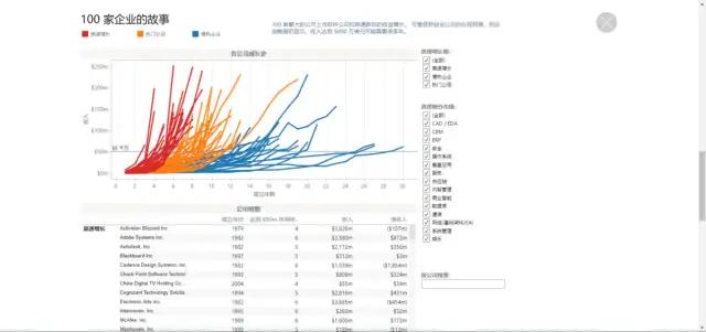 5个常用的大数据可视化分析工具