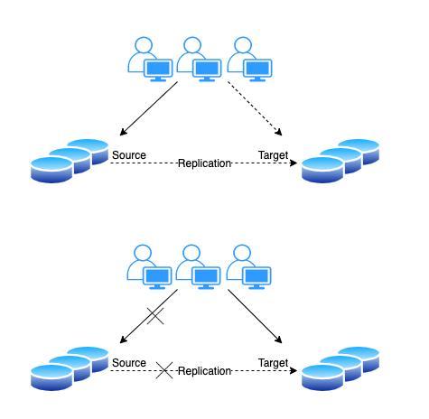 数据库迁移的概念与方案