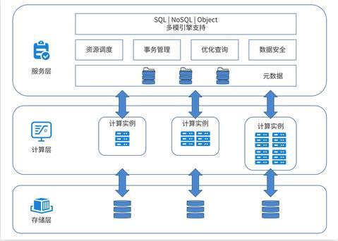 分布式数据库技术演进趋势